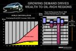 growing demand drives wealth to oil rich regions