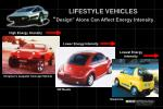 lifestyle vehicles design alone can affect energy intensity