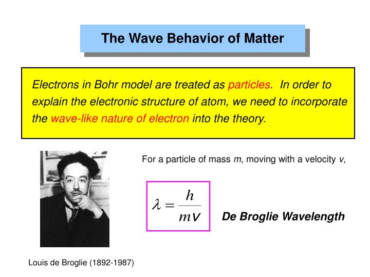 The Wave Behavior of Matter