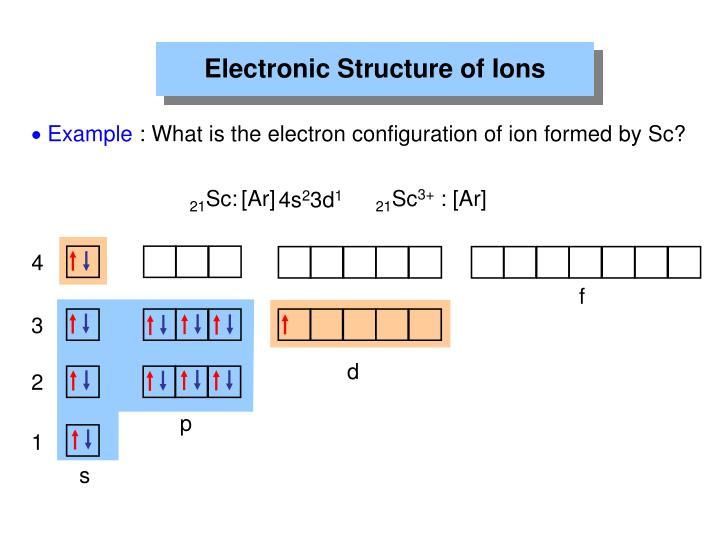 Electronic Structure of Ions