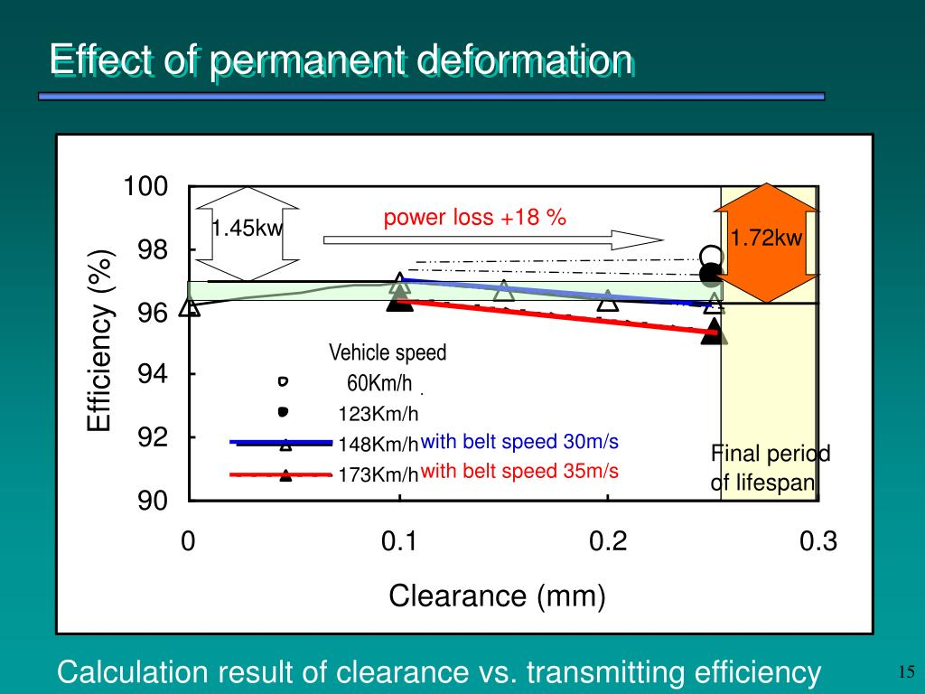 Effect of permanent deformation