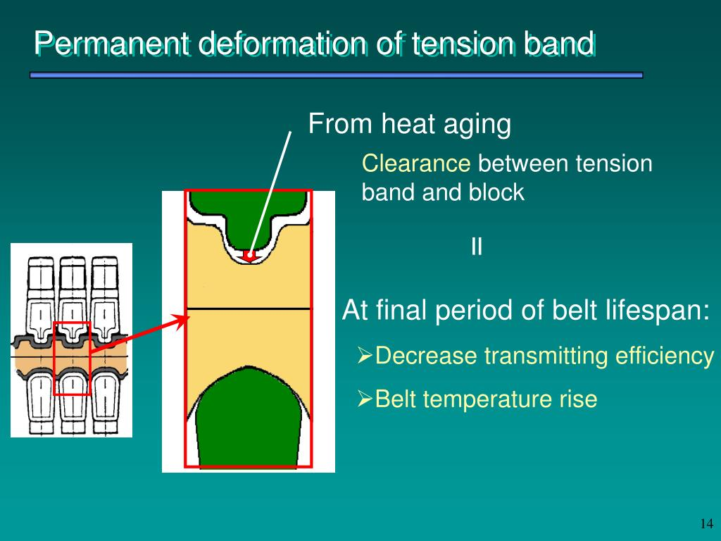 Permanent deformation of tension band