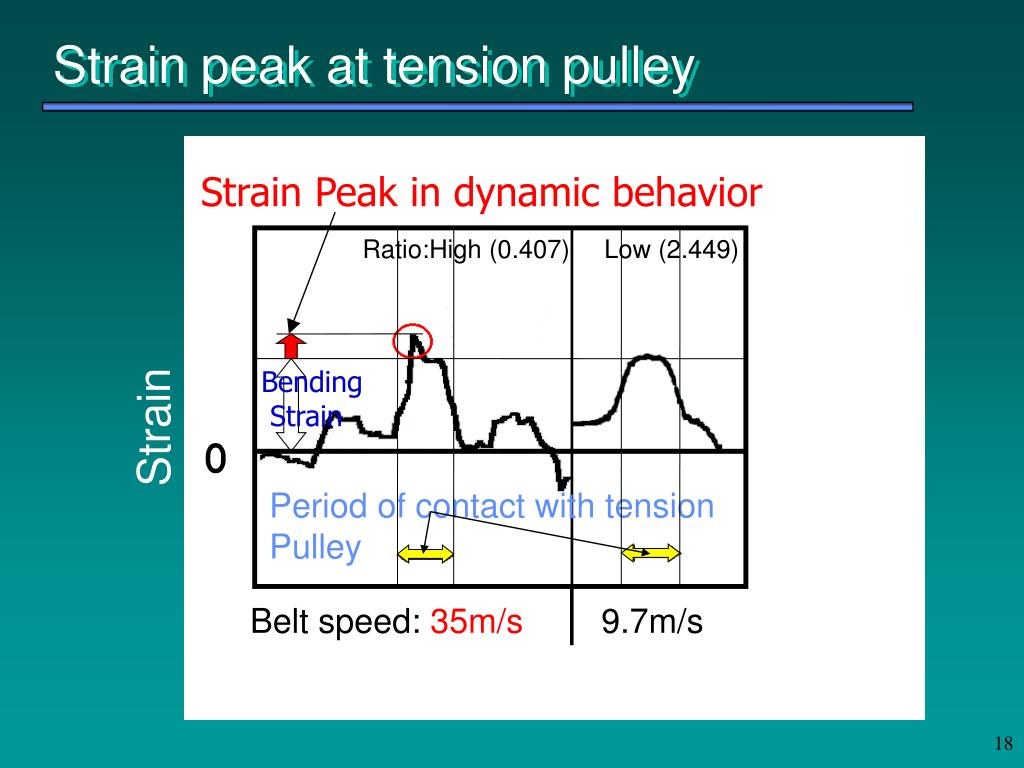 Strain peak at tension pulley