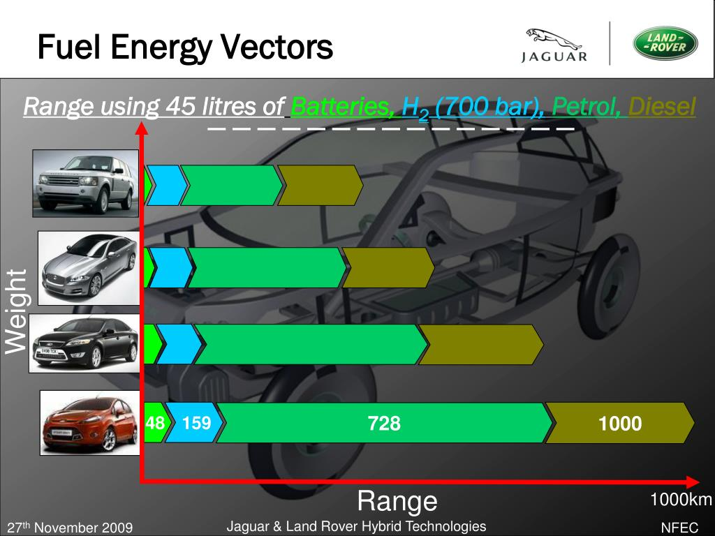 Fuel Energy Vectors