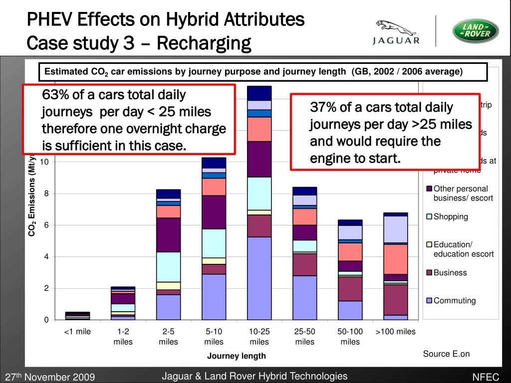 PHEV Effects on Hybrid Attributes