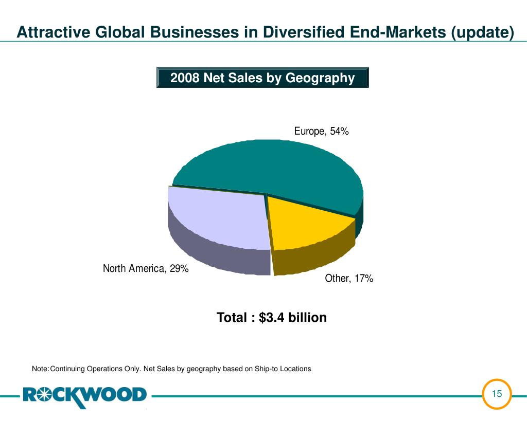 Attractive Global Businesses in Diversified End-Markets (update)