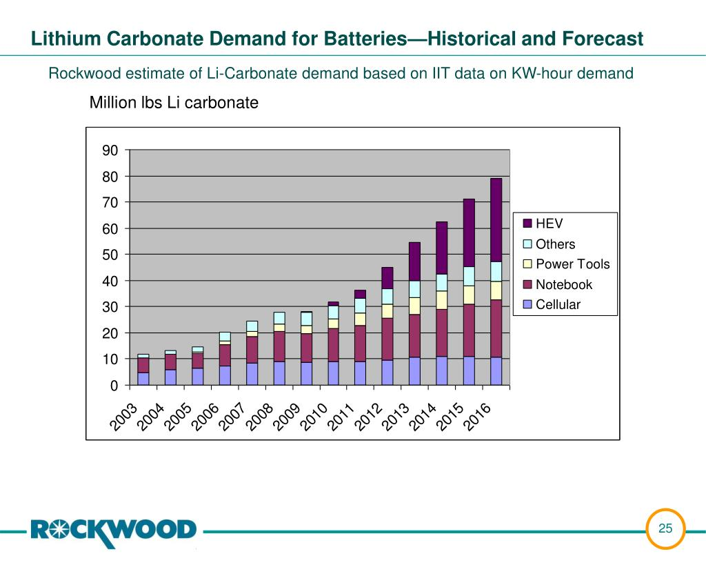 Lithium Carbonate Demand for Batteries—Historical and Forecast