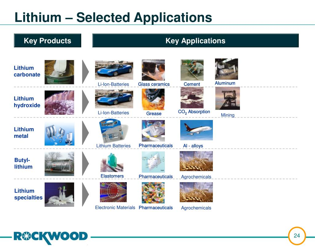 Lithium – Selected Applications