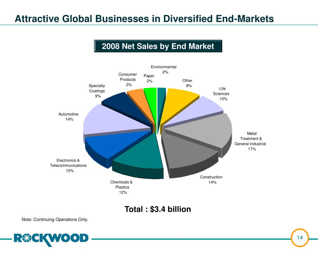 Attractive Global Businesses in Diversified End-Markets