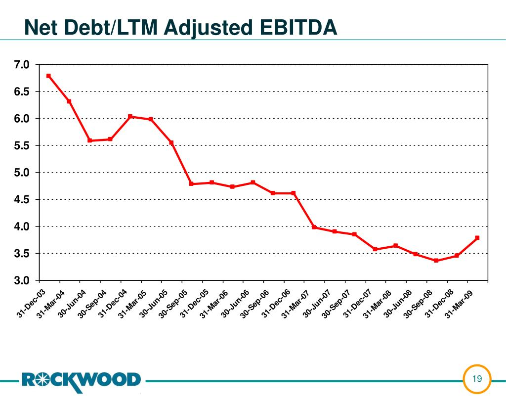 Net Debt/LTM Adjusted EBITDA
