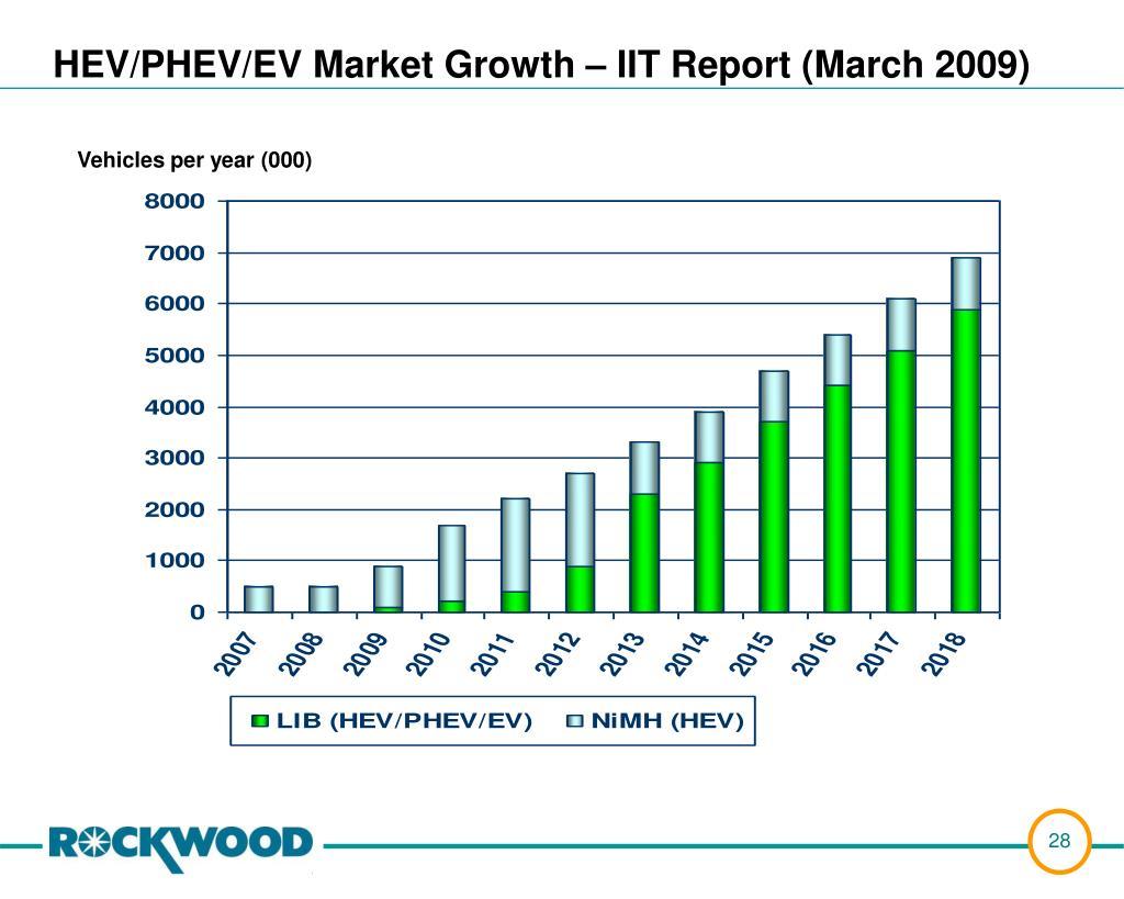 HEV/PHEV/EV Market Growth – IIT Report (March 2009)