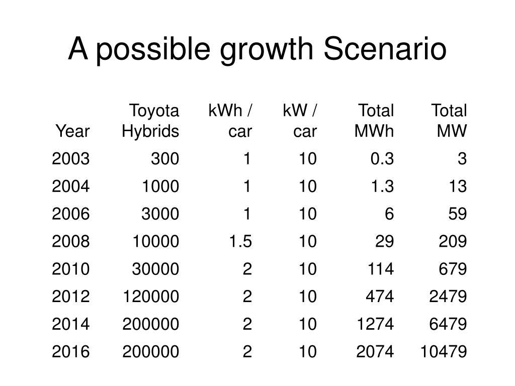 A possible growth Scenario