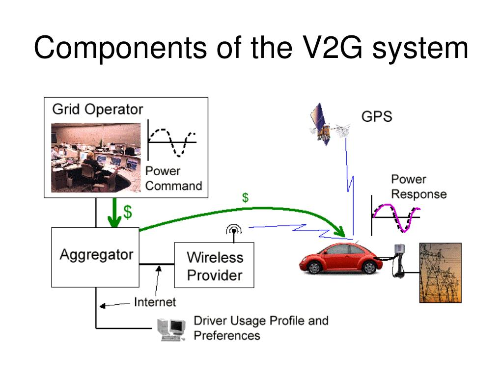 Components of the V2G system