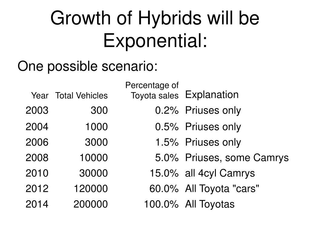 Growth of Hybrids will be Exponential: