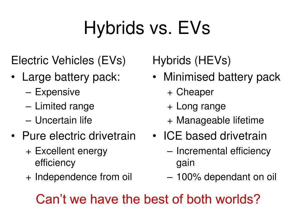 Electric Vehicles (EVs)
