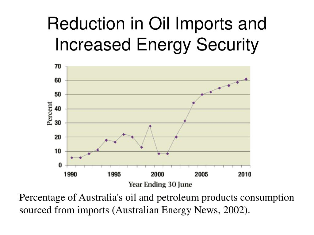 Reduction in Oil Imports and Increased Energy Security