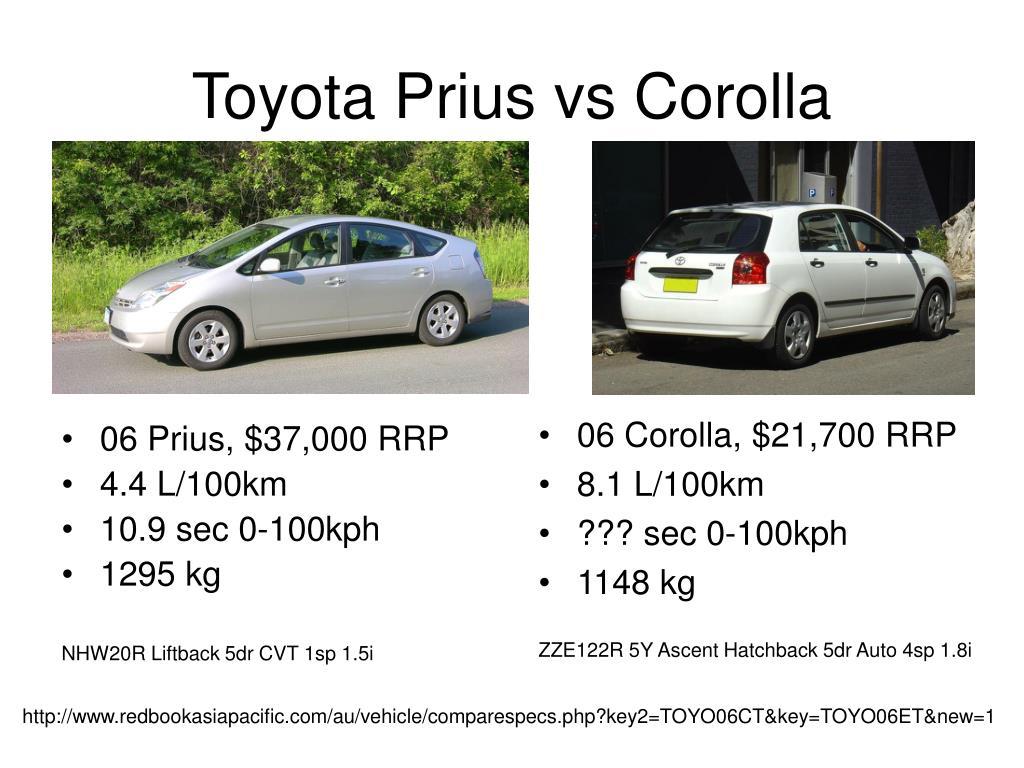 Toyota Prius vs Corolla