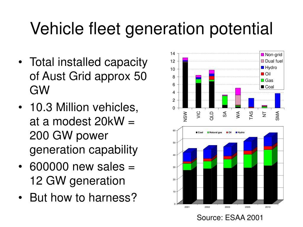 Vehicle fleet generation potential