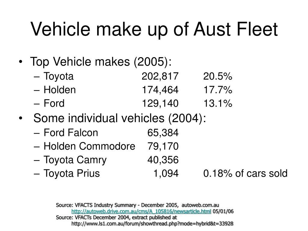 Vehicle make up of Aust Fleet