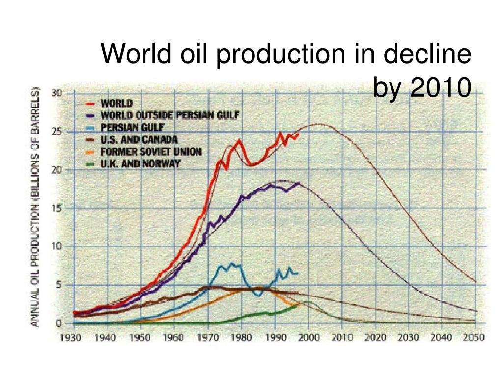 World oil production in decline