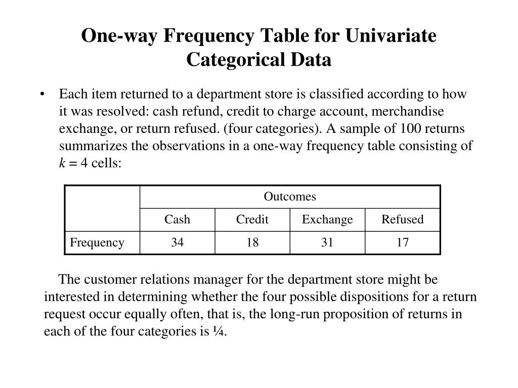 One-way Frequency Table for Univariate Categorical Data