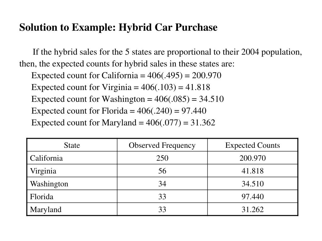 Solution to Example: Hybrid Car Purchase