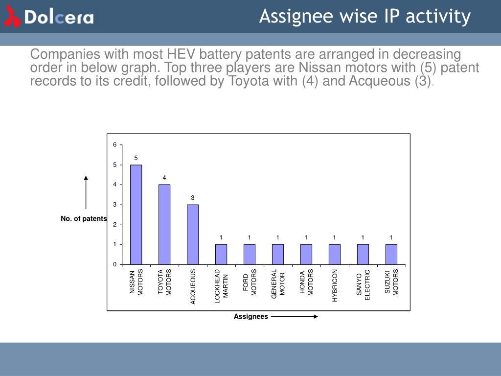Assignee wise IP activity