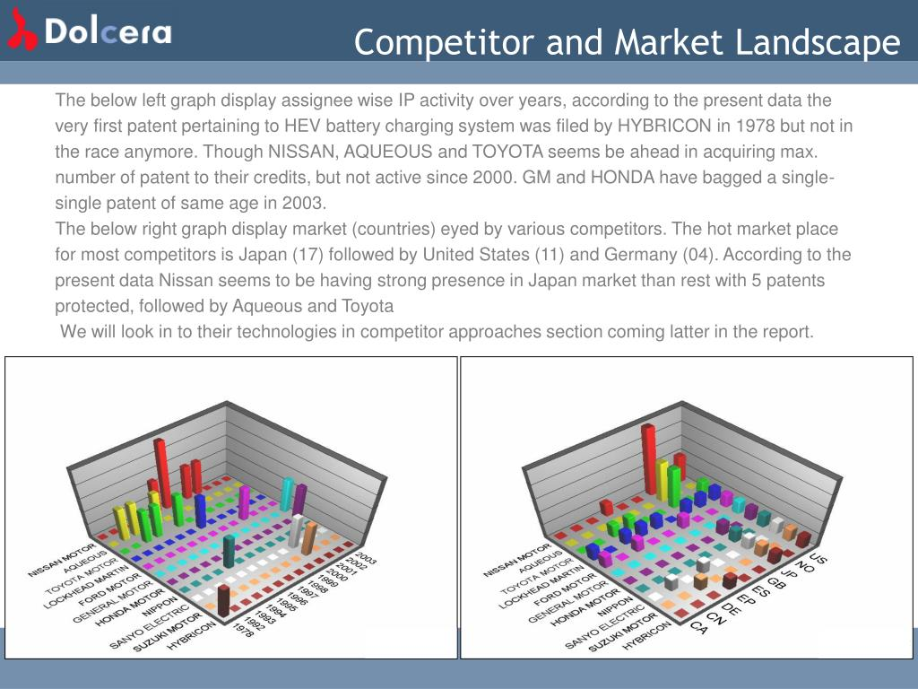 Competitor and Market Landscape