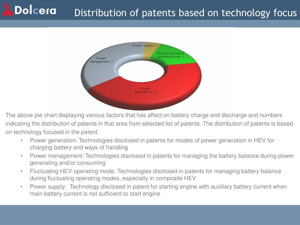 Distribution of patents based on technology focus