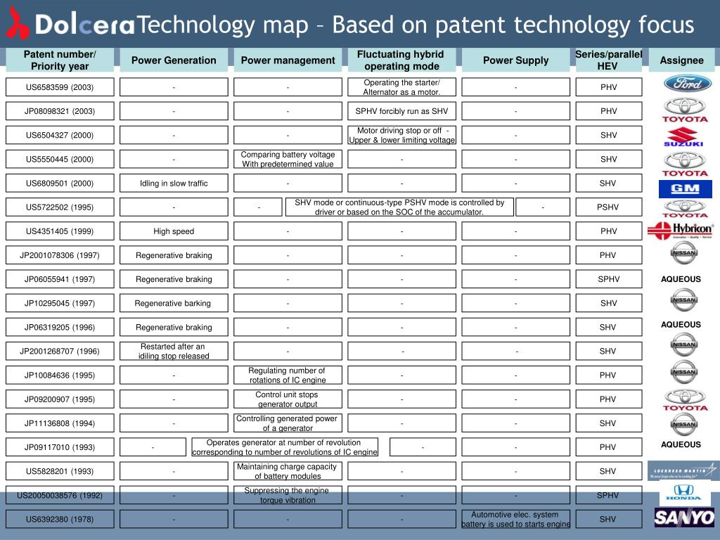Technology map – Based on patent technology focus