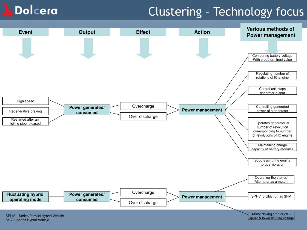 Clustering – Technology focus