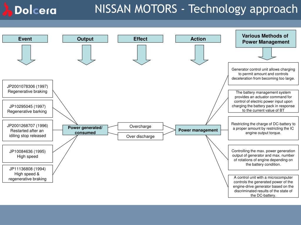 NISSAN MOTORS - Technology approach