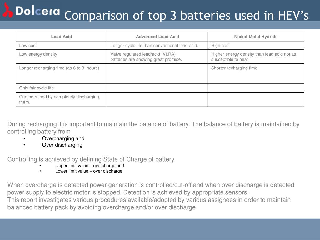 Comparison of top 3 batteries used in HEV's