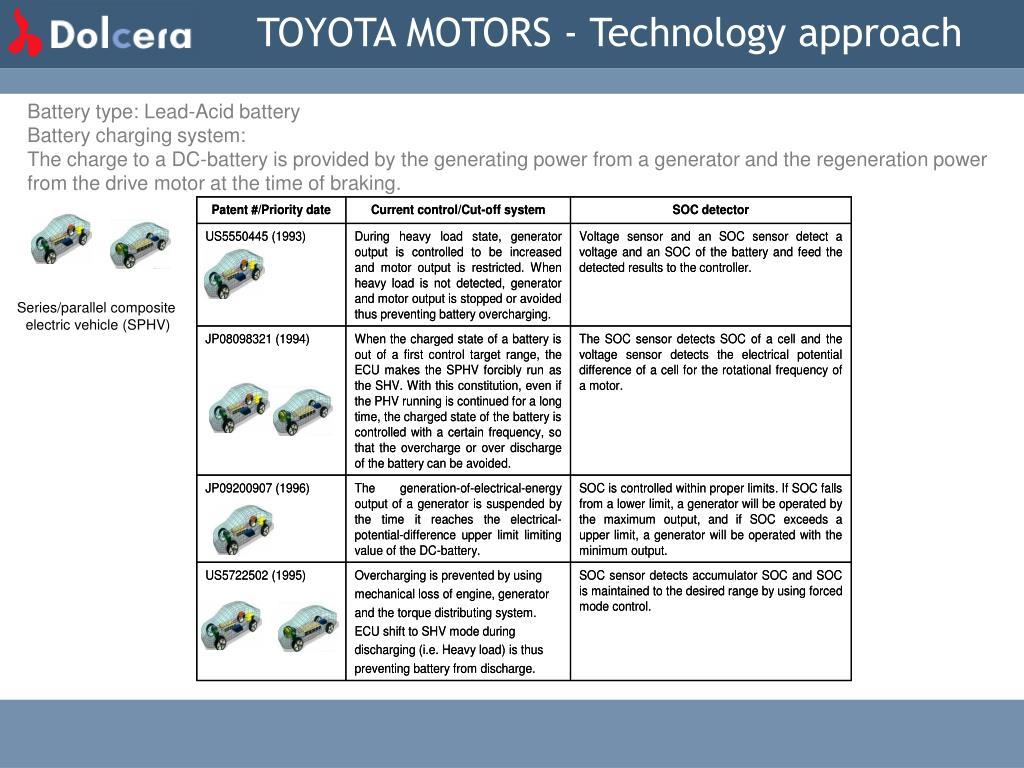 TOYOTA MOTORS - Technology approach