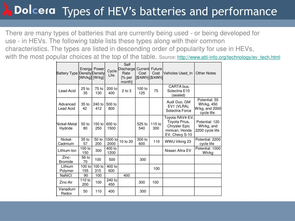 Types of HEV's batteries and performance