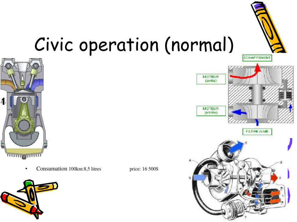 Civic operation (normal)