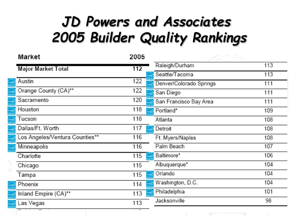 JD Powers and Associates