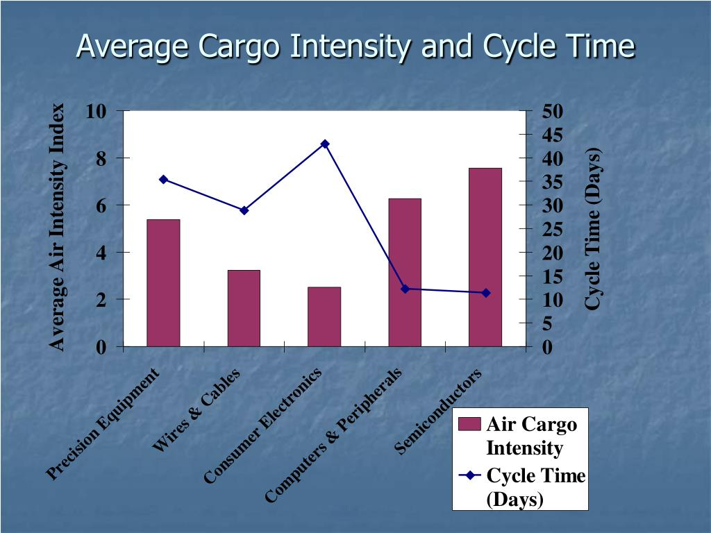 Average Cargo Intensity and Cycle Time