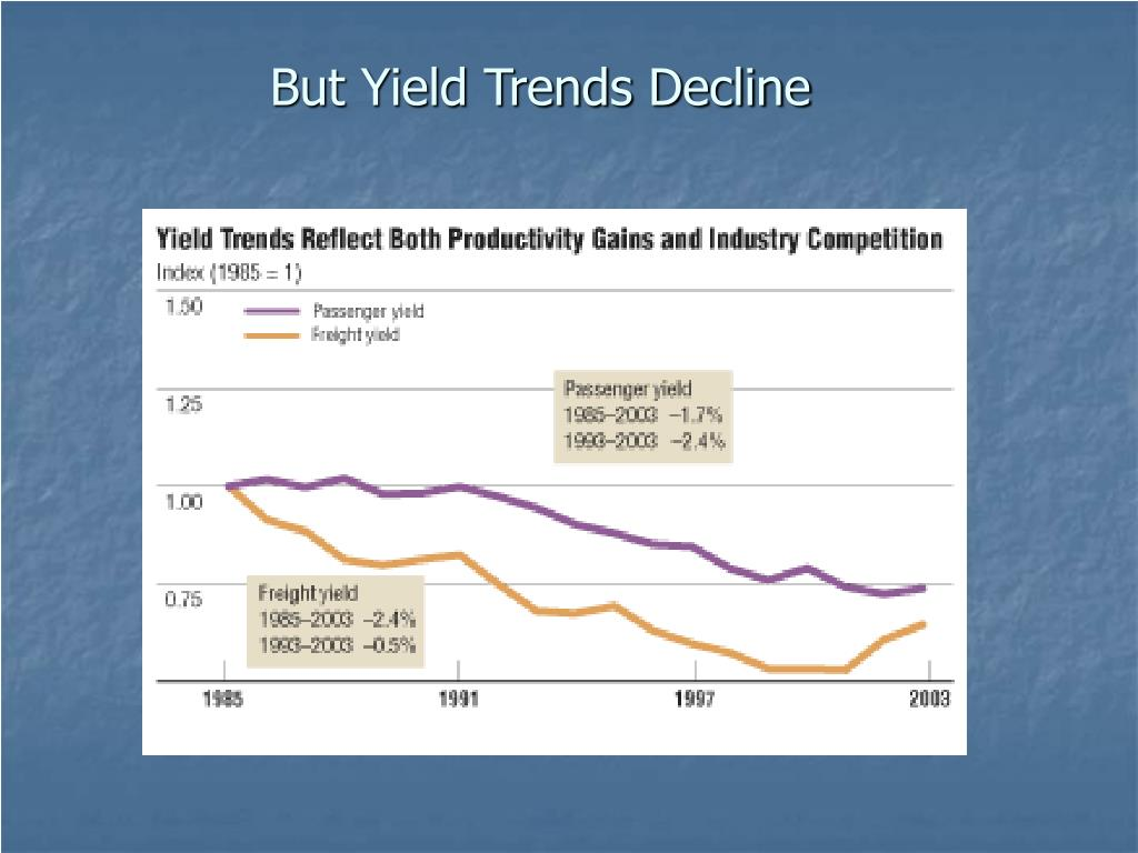 But Yield Trends Decline