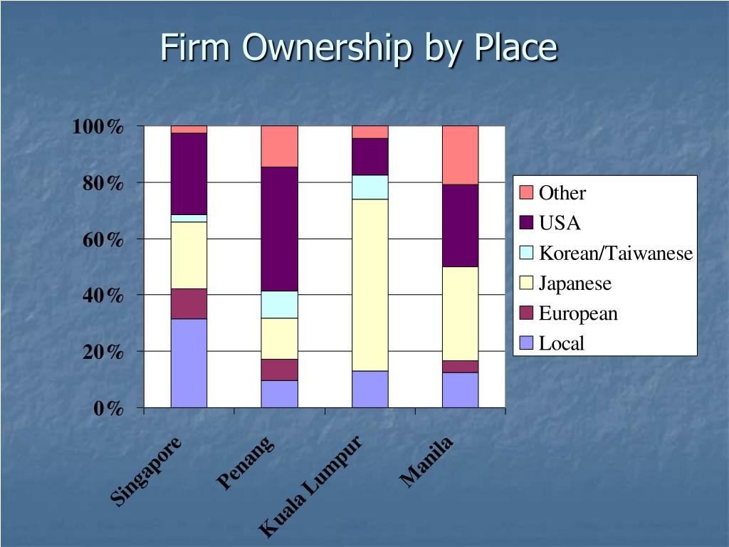 Firm Ownership by Place