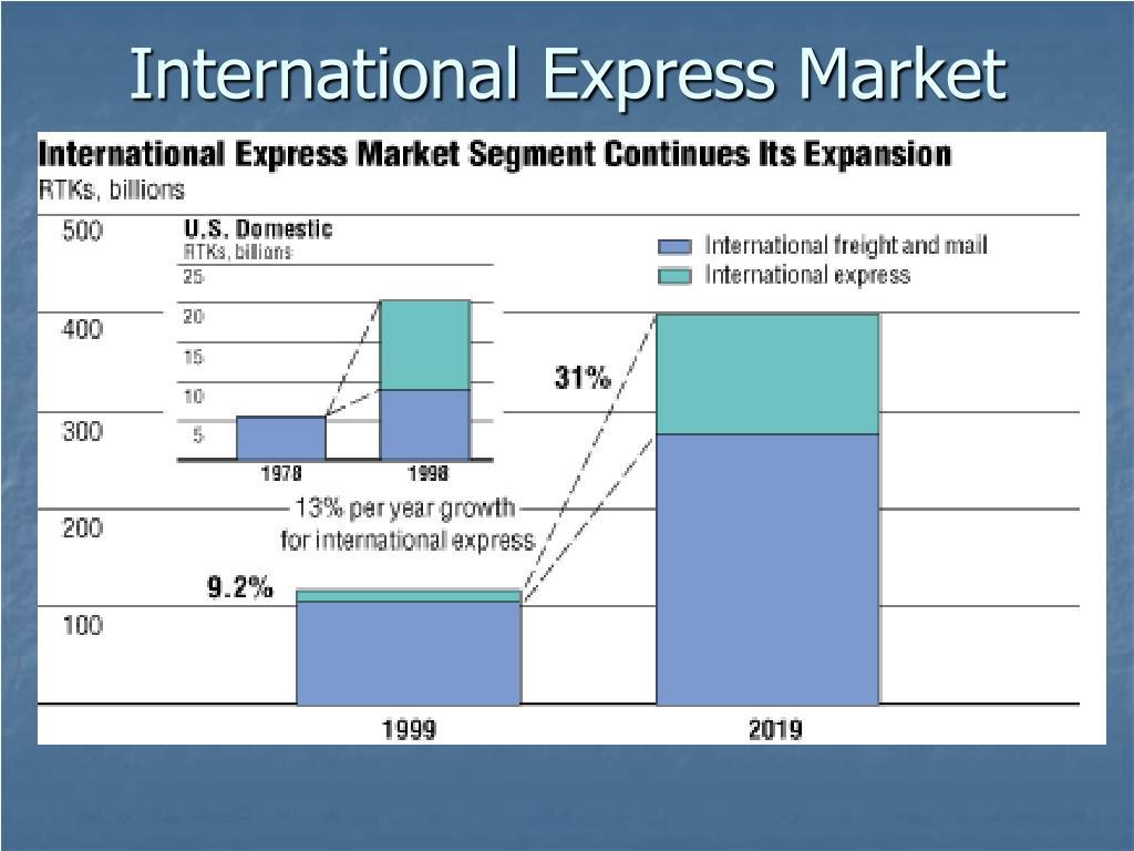 International Express Market