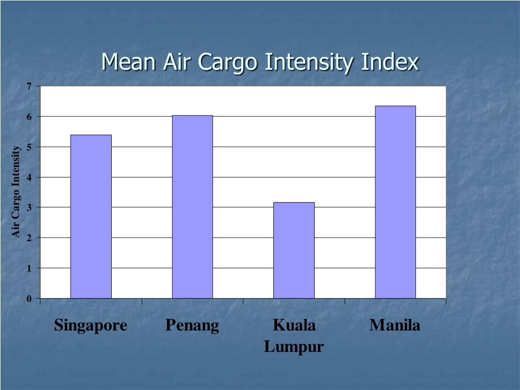 Mean Air Cargo Intensity Index