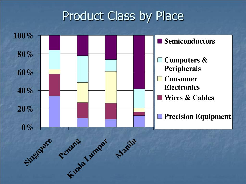 Product Class by Place