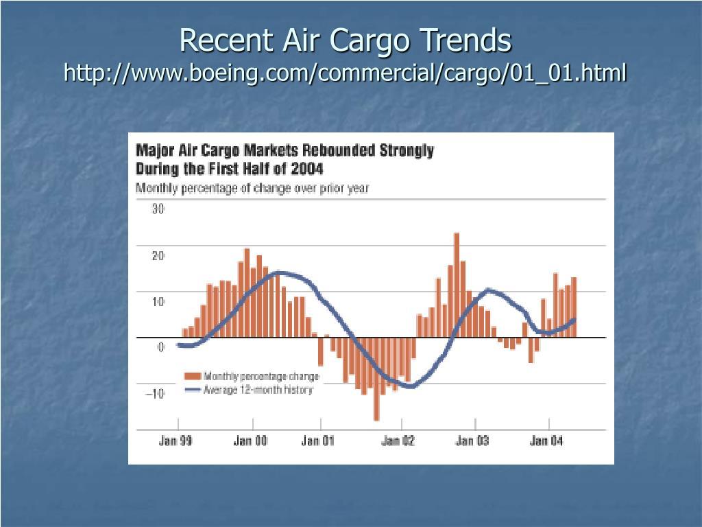 Recent Air Cargo Trends