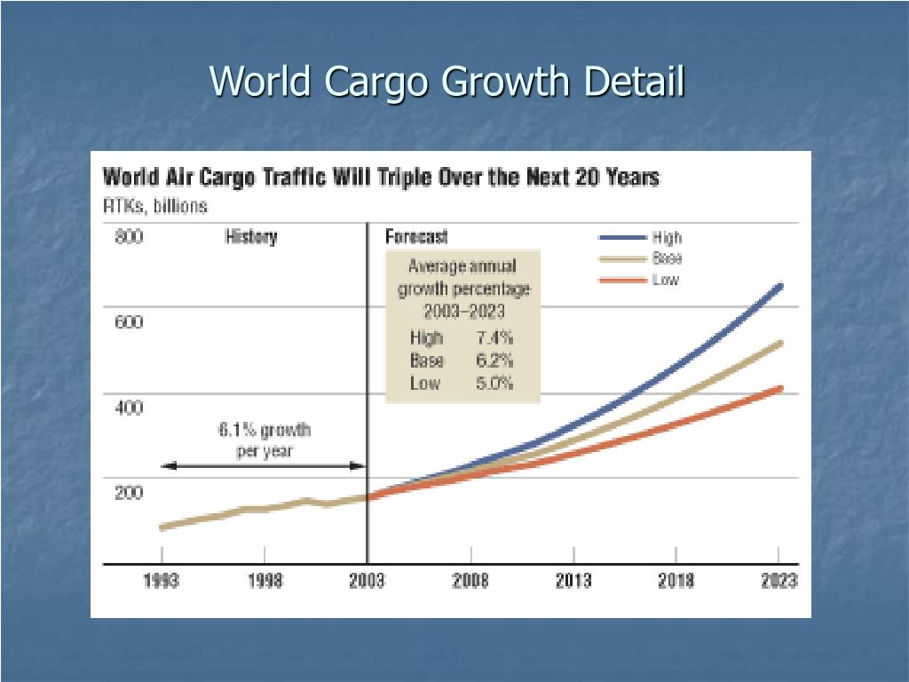 World Cargo Growth Detail
