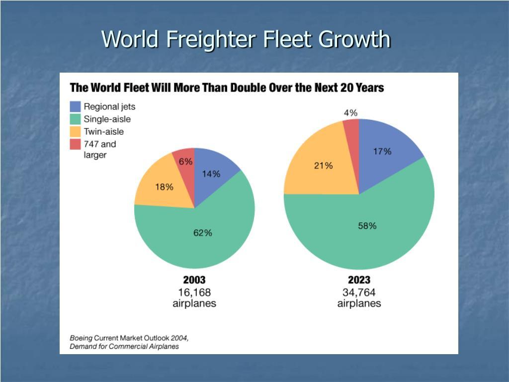 World Freighter Fleet Growth
