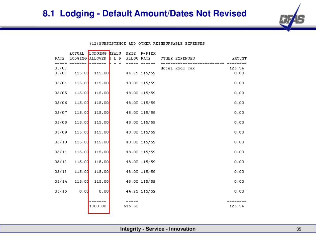 8.1  Lodging - Default Amount/Dates Not Revised