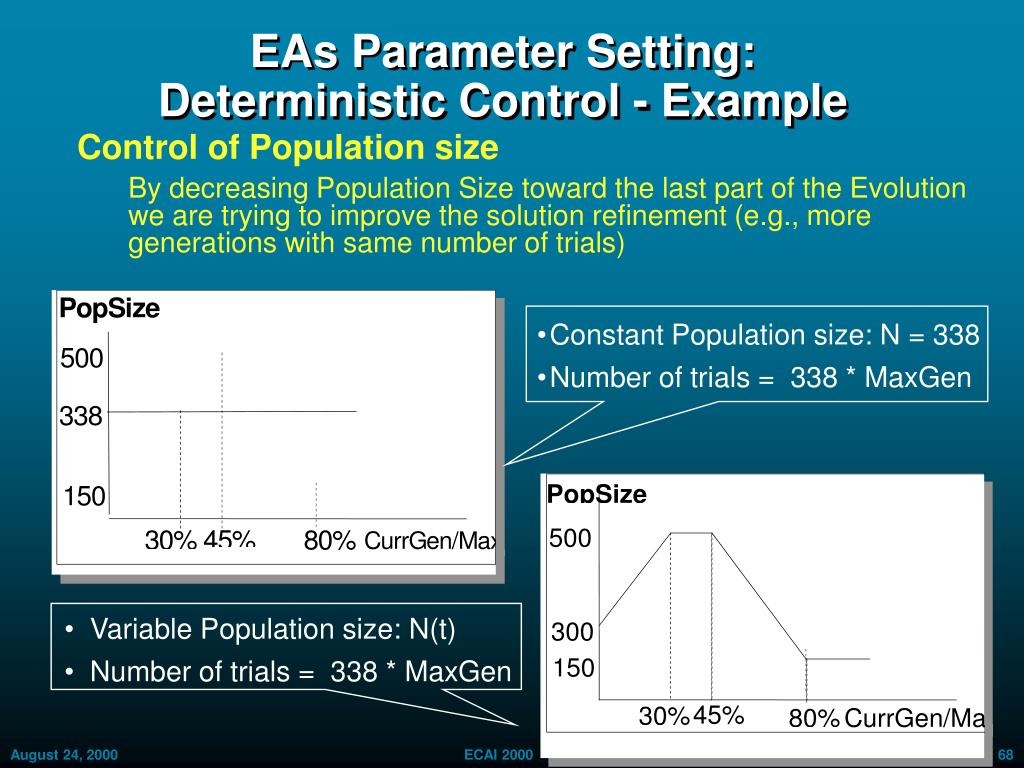EAs Parameter Setting: