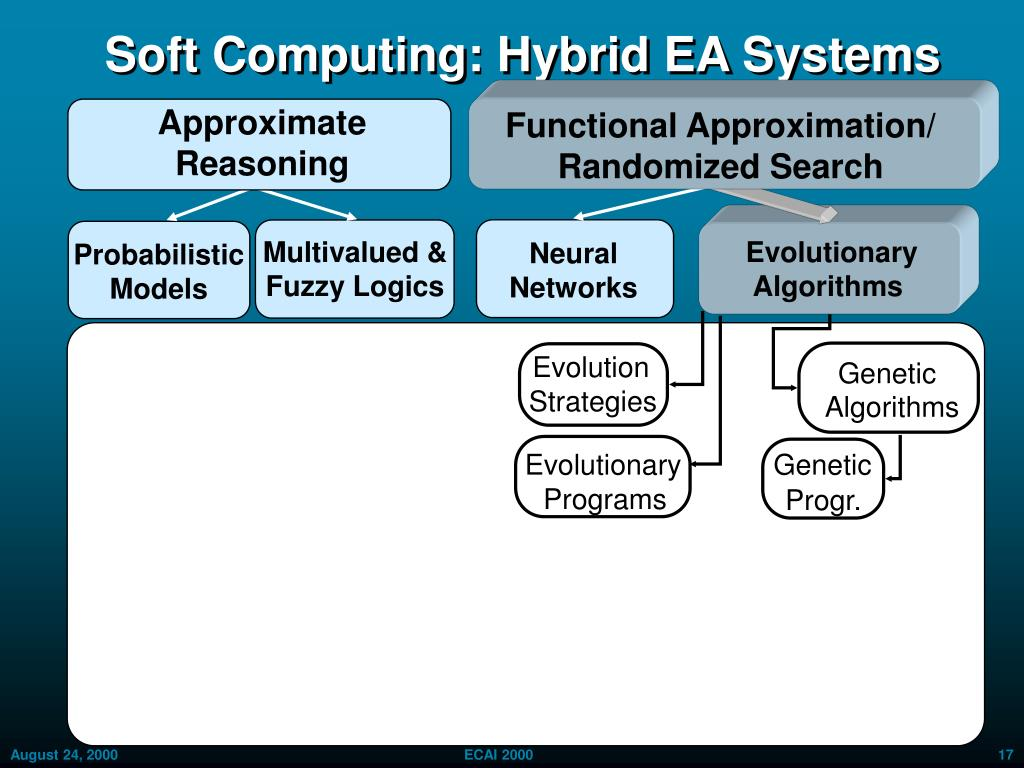 Soft Computing: Hybrid EA Systems