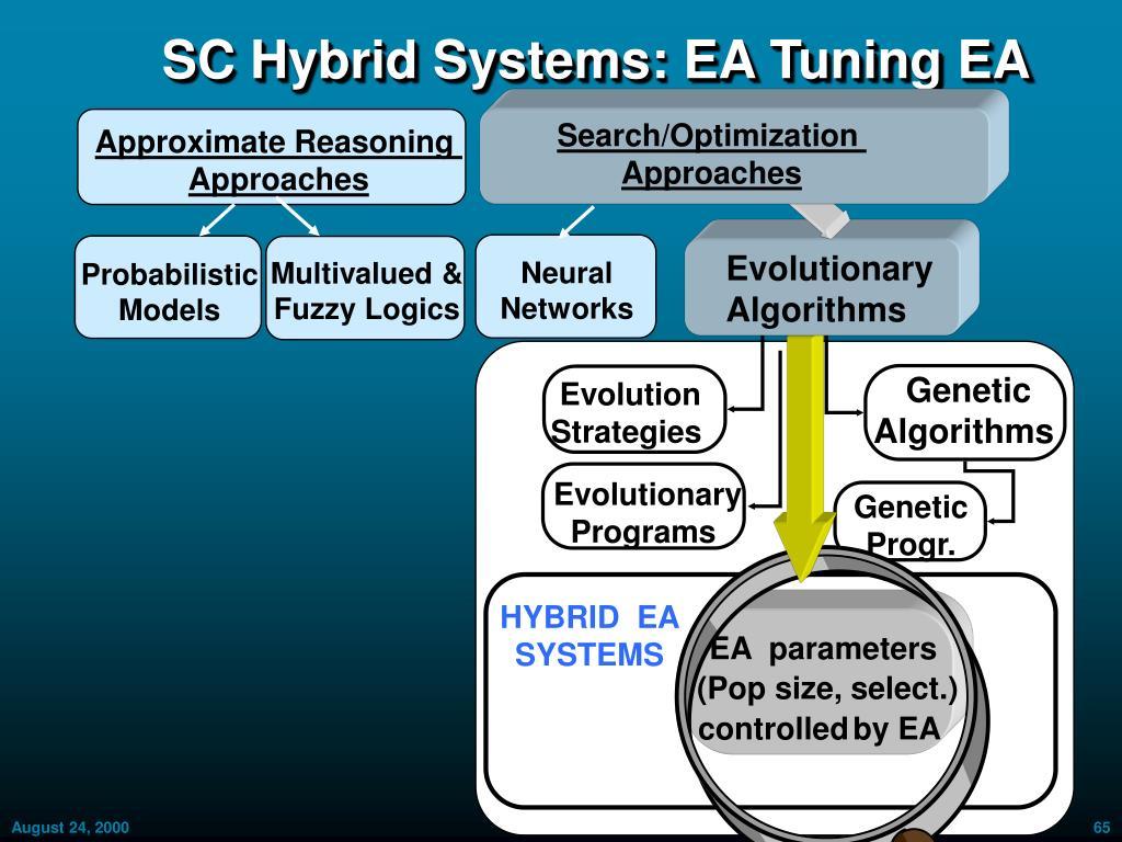 SC Hybrid Systems: EA Tuning EA